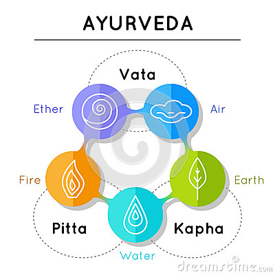 Free Ayurveda Vector Illustration. Ayurveda Elements. Stock Images - 66509014