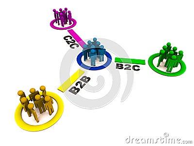 B2b b2c and c2c relationship