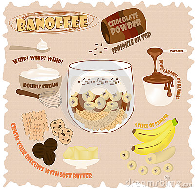 Banoffee Recipe Infographic Vector Illustration