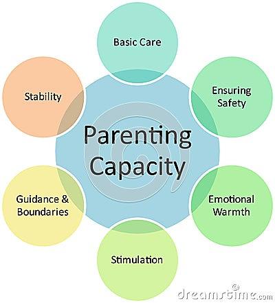 Barnuppfostran för affärskapacitetsdiagram