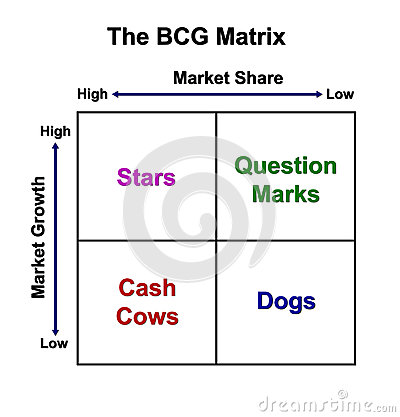 The BCG Matrix Chart Stock Photo - Image: 25266400