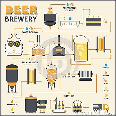 Rodenbach  |Beer Fermentation Process Diagram