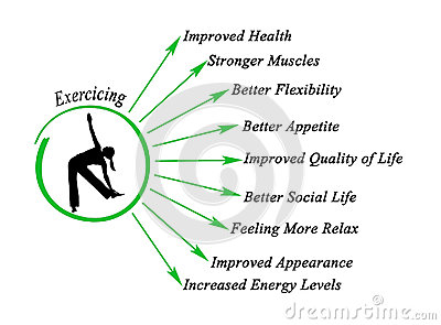Benefits Of Exercise Stock Photo - Image: 84307803