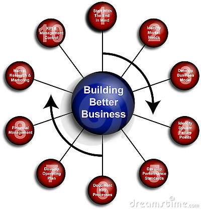 Better business Diagram