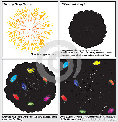 The Big Bang Theory Birth of the Universe Diagrams