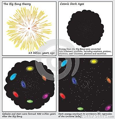 The Big Bang Theory Birth of the Universe Diagrams