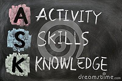 BITTEN Sie um um Akronym - Aktivität, Fähigkeiten und Wissen
