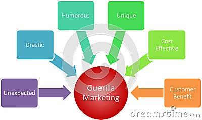 Biznesowy diagrama partyzantki marketing