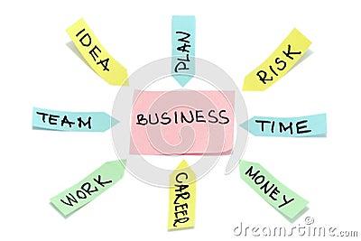 Blanco colorido del papel del palillo del esquema del plan empresarial