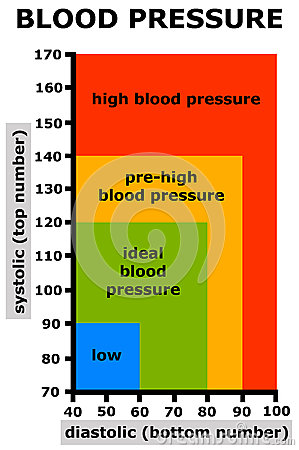 Free Blood Pressure Royalty Free Stock Photos - 30377408