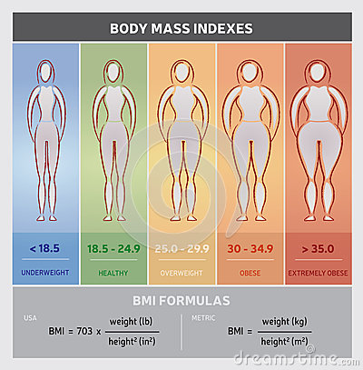 Free Body Mass Index Diagram Graphical Chart With Body Silhouettes, Five Classes And Formulas Stock Photos - 71672883