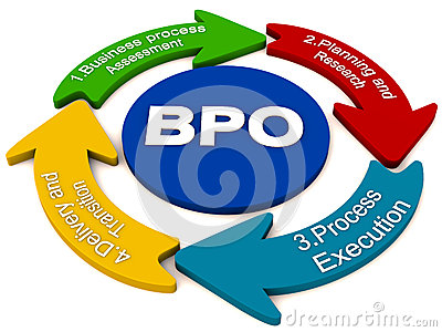 BPO outsourcing process