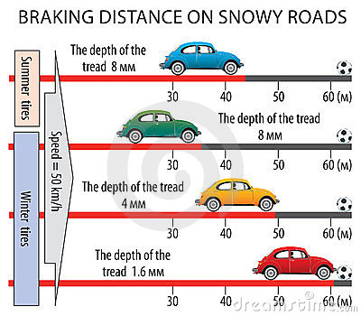 Braking distance on snowy roads