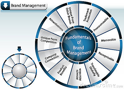 Brand Management Wheel