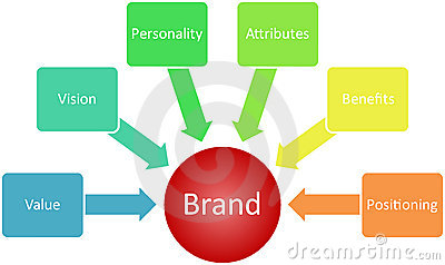 Brand value business diagram