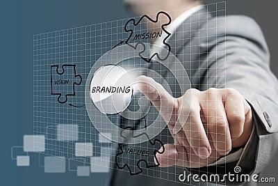 branding diagram