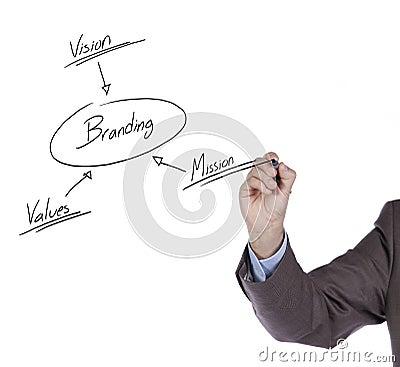 Branding solution schema