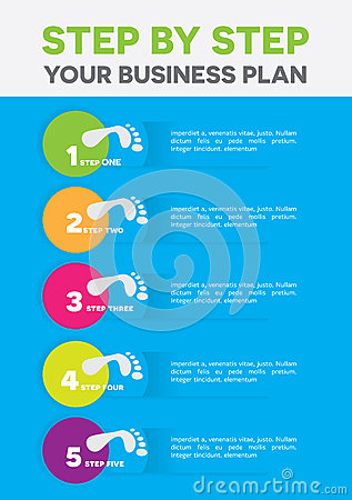 buisness plan This guide will show you how to prepare a high-quality business plan using a number of easy-to-follow steps, and includes a template business plan: https://b.