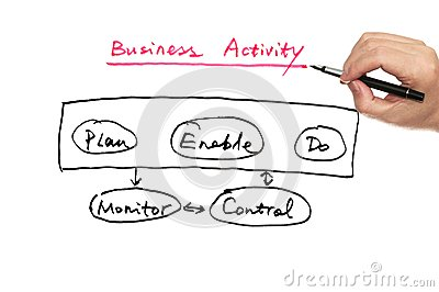 Business activity diagram