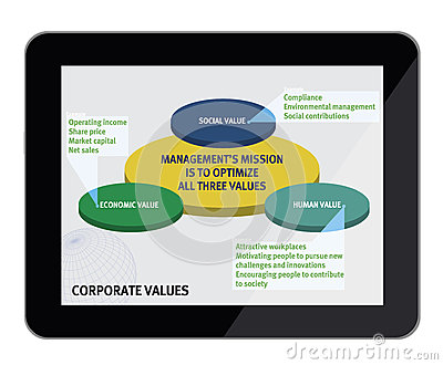 Business corporate values