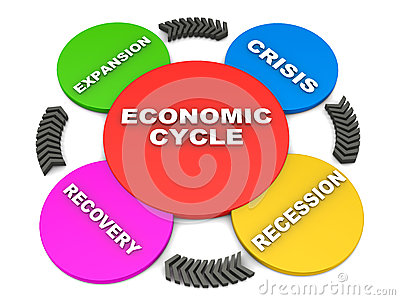 Business or economic cycle
