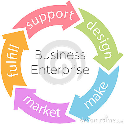Business Enterprise Product Cycle Arrows