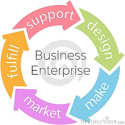 Business Enterprise Product Cycle Arrows