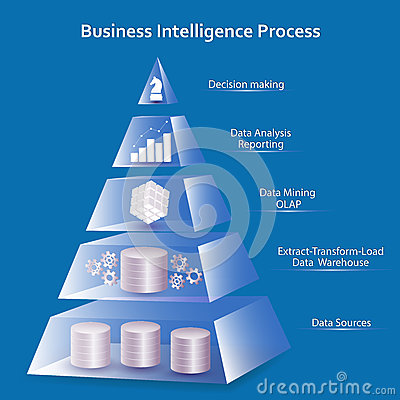Free Business Intelligence Pyramid Concept Stock Photos - 88703833