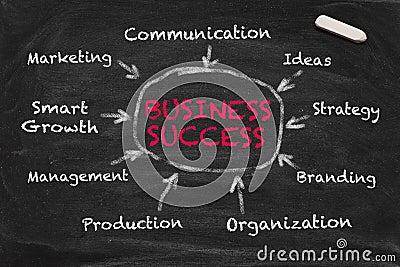 Business keywords 03