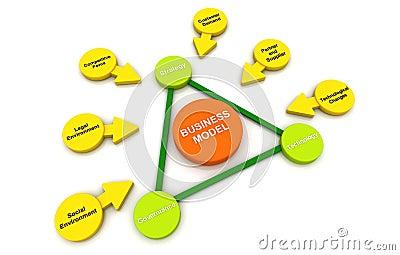 Business model Plan Diagram connection bubble white background