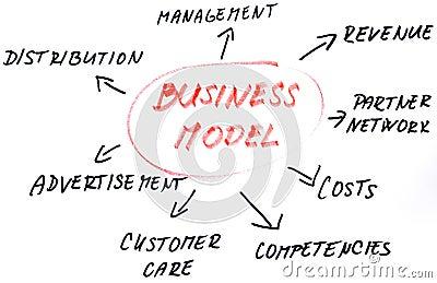 Business model sketch