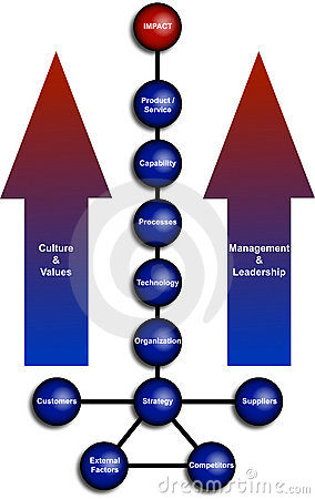 Business Organization Diagram