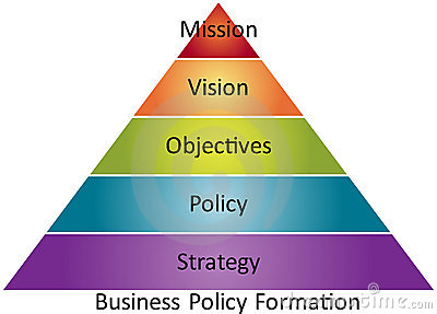 Business policy business diagram