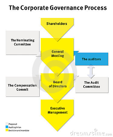 Business process in a company