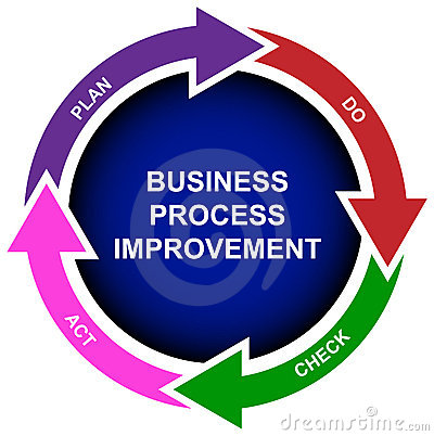 Business process improvement diagram