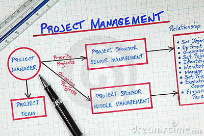Business Project Management Diagram