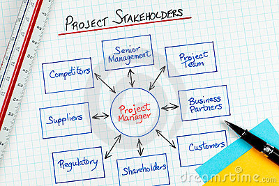 business project management stakeholders diagram stock