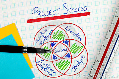 Business Project Management Success Factors