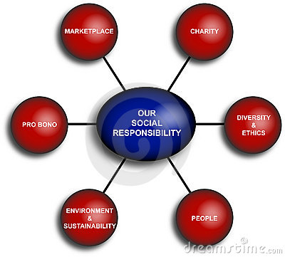 Business Responsibility Diagram