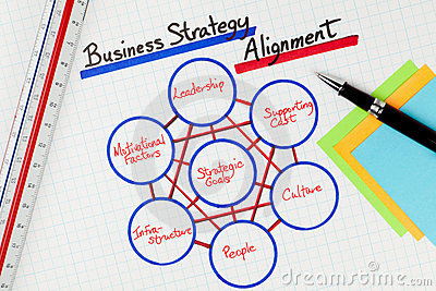 Business Strategy Alignment Methodology Diagram