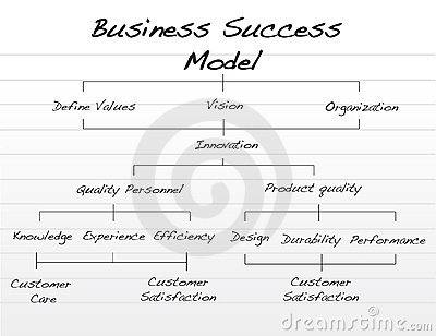 Top 10 Influential Business Models