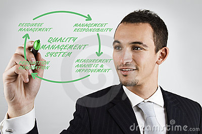 Businessman and the Quality Management System