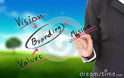 Businessmen hand a branding solution diagram