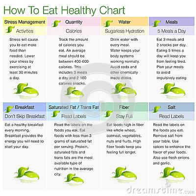 Cómo comer la carta sana