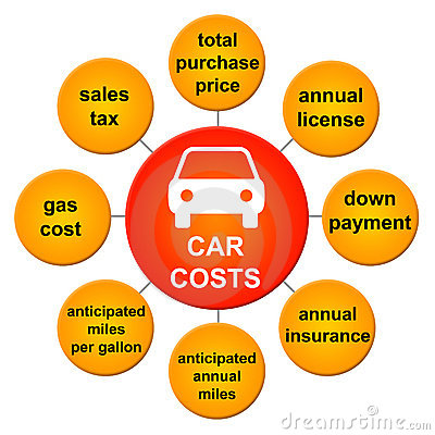 Car costs