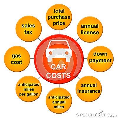 Free Car Costs Stock Photos - 23158543