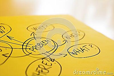Carte d esprit sur le bureau