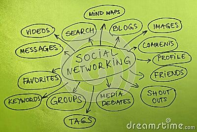 Carte de gestion de réseau