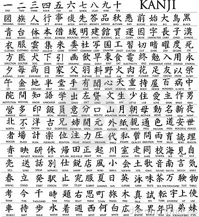 Centenas de caráter japonês
