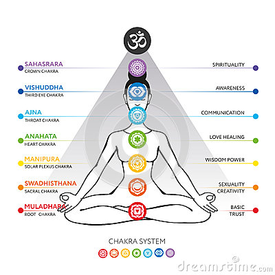 Free Chakras System Of Human Body - Used In Hinduism, Buddhism And Ayurveda. Royalty Free Stock Photos - 90075428